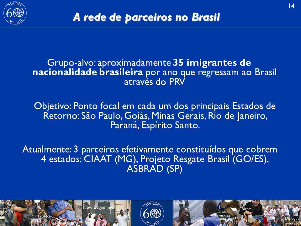 14 A rede de parceiros no Brasil Grupo-alvo: aproximadamente 35 imigrantes de nacionalidade brasileira por ano que regressam ao Brasil através do PRV Objetivo: Ponto focal em cada um dos principais Estados de Retorno: São Paulo, Goiás, Minas Gerais, Rio de Janeiro, Paraná, Espírito Santo.
