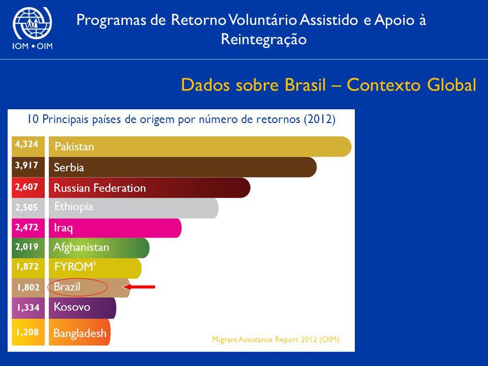10 Principais países de origem por número de retornos (2012) Programas de Retorno Voluntário Assistido e Apoio à Reintegração Dados sobre Brasil – Contexto Global Migrant Assistance Report 2012 (OIM)
