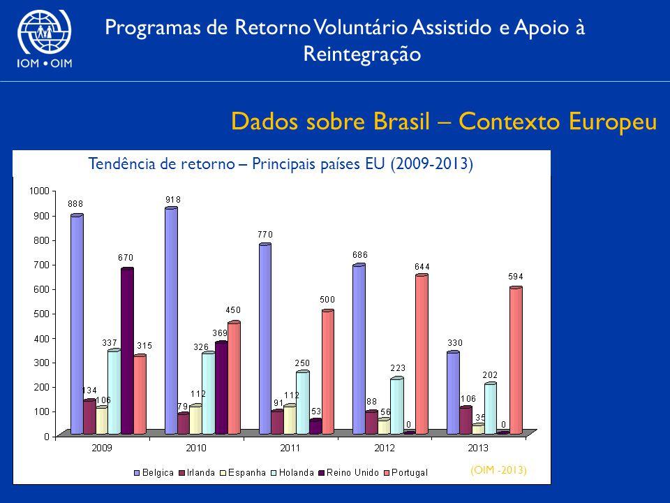 Programas de Retorno Voluntário Assistido e Apoio à Reintegração Dados sobre Brasil – Contexto Europeu Tendência de retorno – Principais países EU (2009-2013) (OIM -2013)