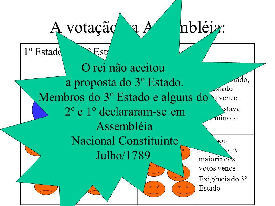 Assembléia dos Estados Gerais – Maio de 1789 Não podia fazer leis, pois o rei era absoluto. Servia para consultas.