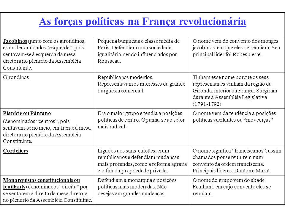 Setembro de 1791, 1ª Constituição francesa: Monarquia constitucional. O rei continuaria governando, mas subordinado à uma Constituição (leis). 3 poder