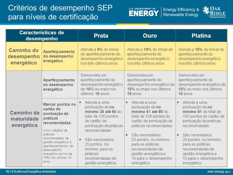 18 | Eficiência Energética Industrialeere.energy.gov Critérios de desempenho SEP para níveis de certificação 18 Características de desempenho PrataOur
