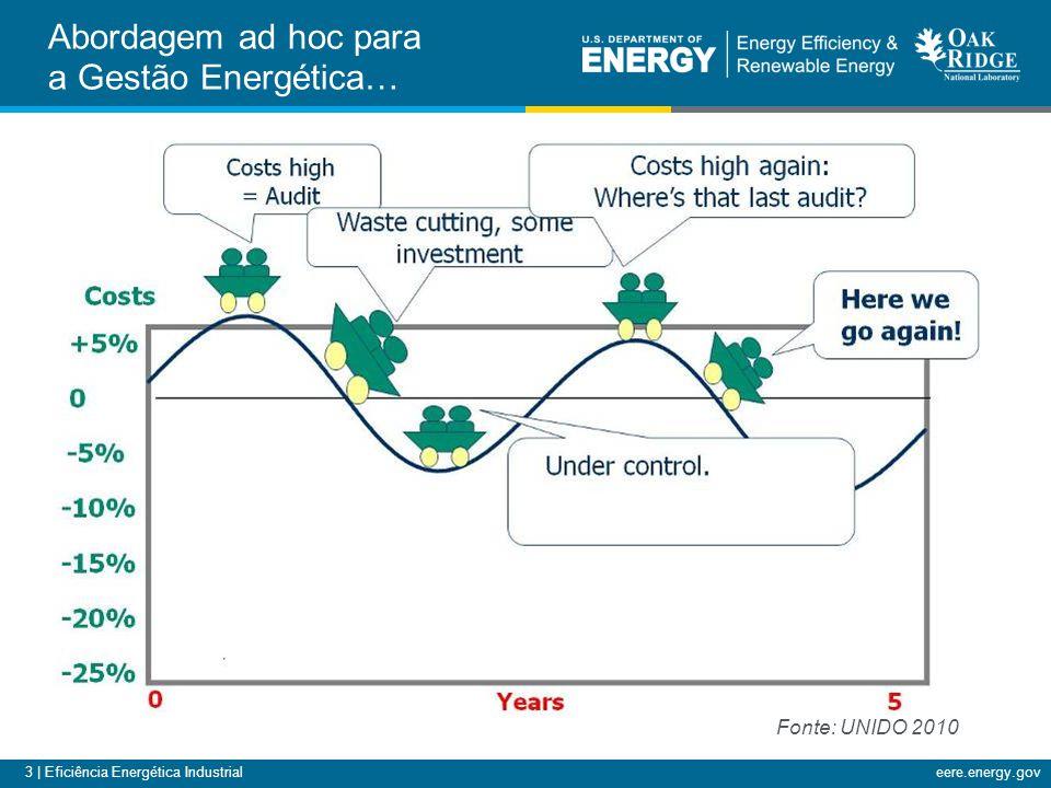3 | Eficiência Energética Industrialeere.energy.gov Abordagem ad hoc para a Gestão Energética… Fonte: UNIDO 2010