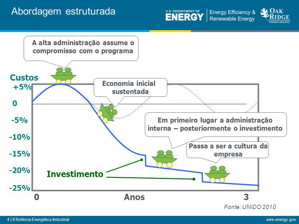 4 | Eficiência Energética Industrialeere.energy.gov Abordagem estruturada A alta administração assume o compromisso com o programa 03Anos -20% -25% -1