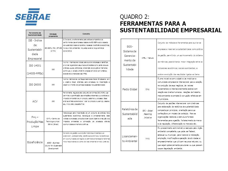QUADRO 2: FERRAMENTAS PARA A SUSTENTABILIDADE EMPRESARIAL Ferramenta de Sustentabilidade Entidade proponente Conceito ISE - Índice de Sustentabili- da
