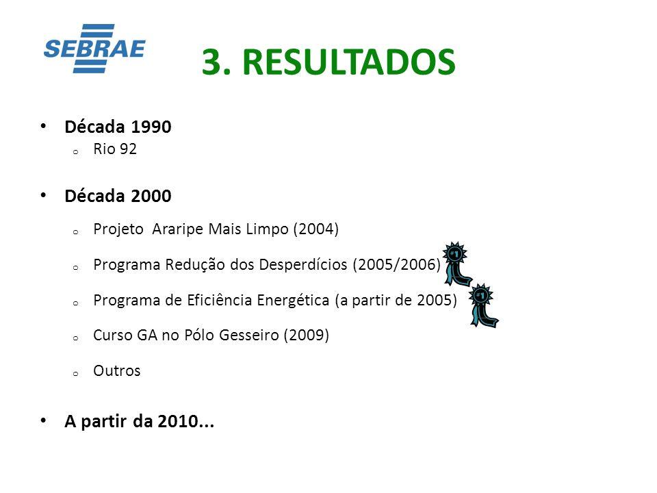 3. RESULTADOS Década 1990 o Rio 92 Década 2000 o Projeto Araripe Mais Limpo (2004) o Programa Redução dos Desperdícios (2005/2006) o Programa de Efici