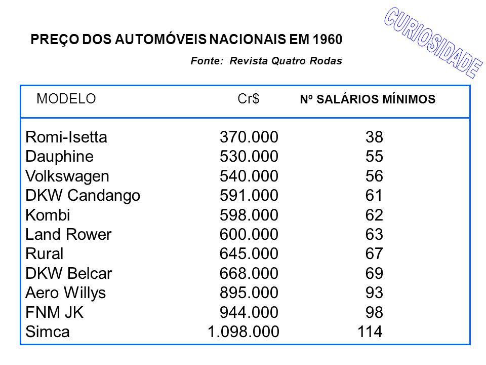 PREÇO DOS AUTOMÓVEIS NACIONAIS EM 1960 Fonte: Revista Quatro Rodas