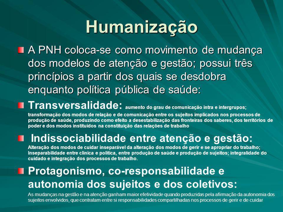 Humanização A PNH coloca-se como movimento de mudança dos modelos de atenção e gestão; possui três princípios a partir dos quais se desdobra enquanto