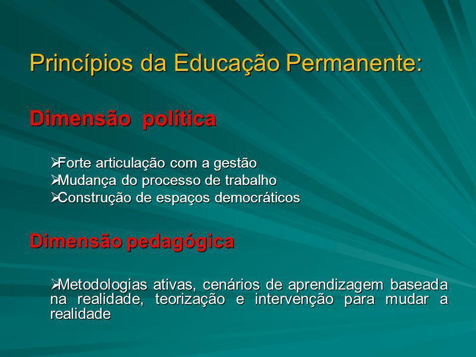 Princípios da Educação Permanente: Dimensão política  Forte articulação com a gestão  Mudança do processo de trabalho  Construção de espaços democr