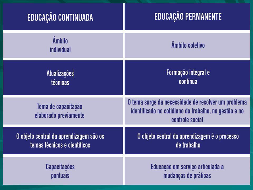 Educação Permanente Processo educacional que entende o processo de trabalho em saúde como eixo definidor e configurador de demandas educacionais.
