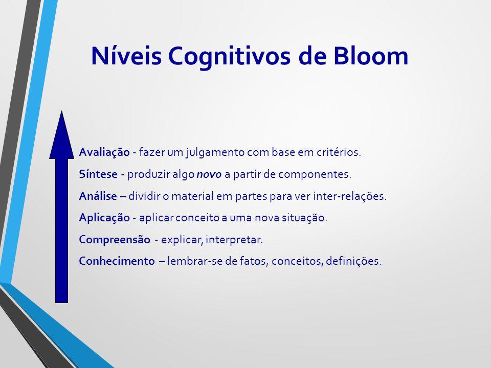 Níveis Cognitivos de Bloom Avaliação - fazer um julgamento com base em critérios. Síntese - produzir algo novo a partir de componentes. Análise – divi