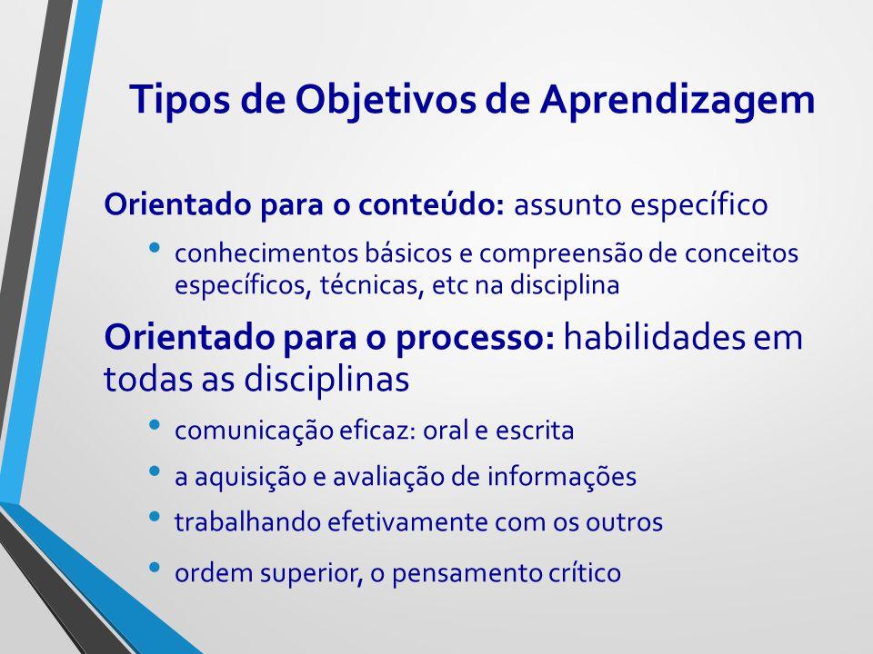 Tipos de Objetivos de Aprendizagem Orientado para o conteúdo: assunto específico conhecimentos básicos e compreensão de conceitos específicos, técnica