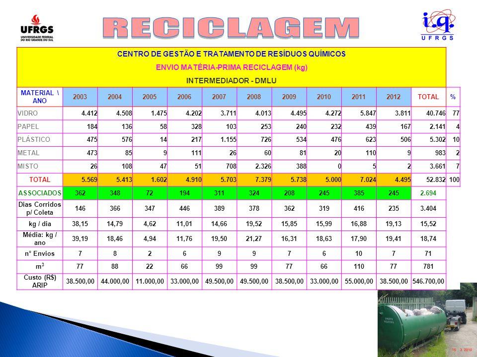 CENTRO DE GESTÃO E TRATAMENTO DE RESÍDUOS QUÍMICOS ENVIO MATÉRIA-PRIMA RECICLAGEM (kg) INTERMEDIADOR - DMLU MATERIAL \ ANO 200320042005200620072008200