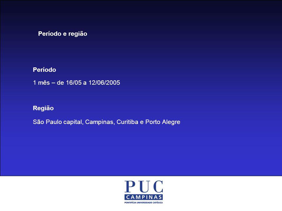 Período 1 mês – de 16/05 a 12/06/2005 Região São Paulo capital, Campinas, Curitiba e Porto Alegre Período e região
