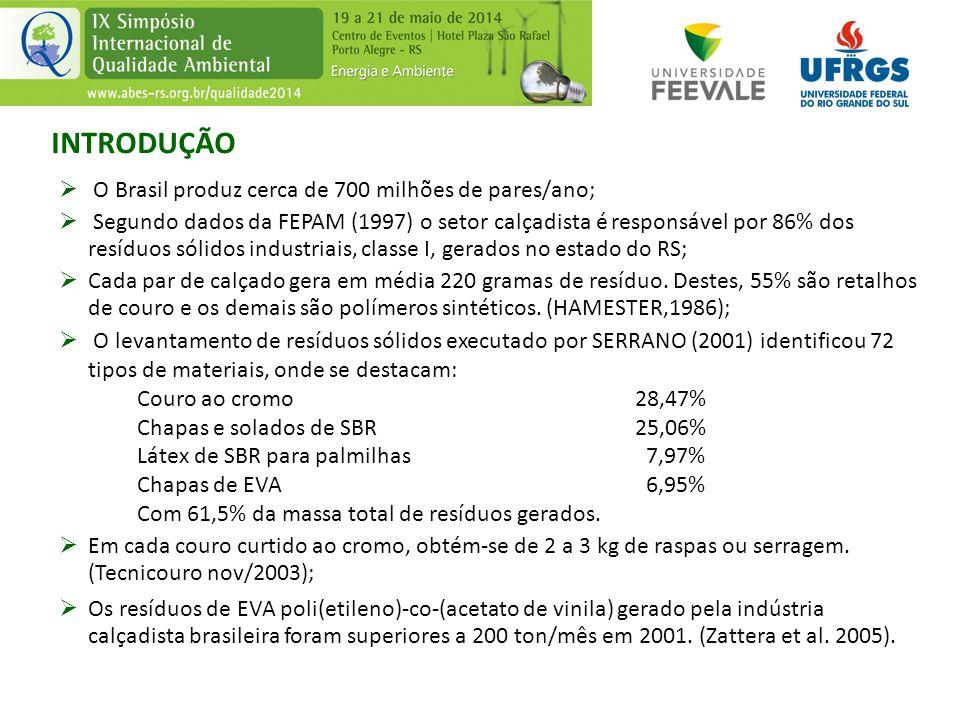 INTRODUÇÃO  O Brasil produz cerca de 700 milhões de pares/ano;  Segundo dados da FEPAM (1997) o setor calçadista é responsável por 86% dos resíduos
