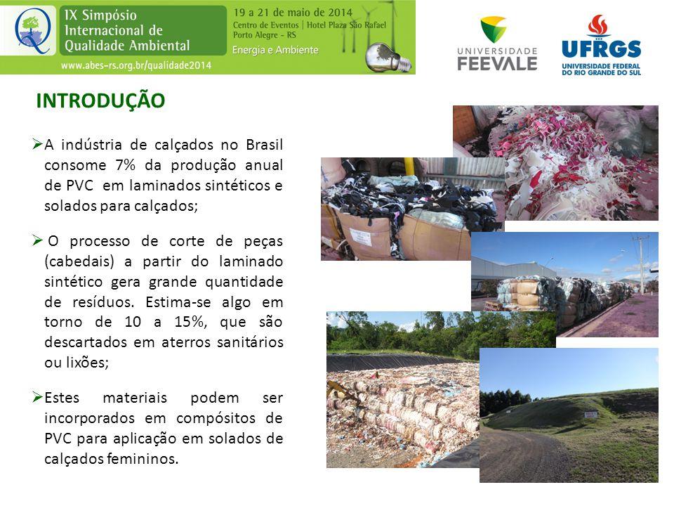 INTRODUÇÃO  A indústria de calçados no Brasil consome 7% da produção anual de PVC em laminados sintéticos e solados para calçados;  O processo de co