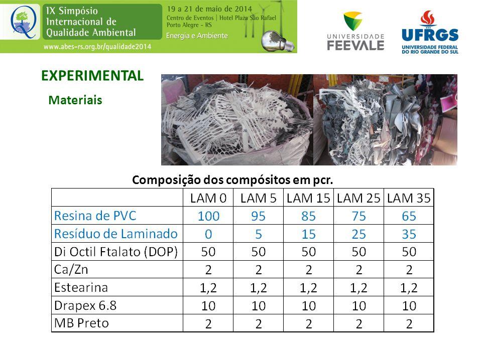 Composição dos compósitos em pcr. EXPERIMENTAL Materiais