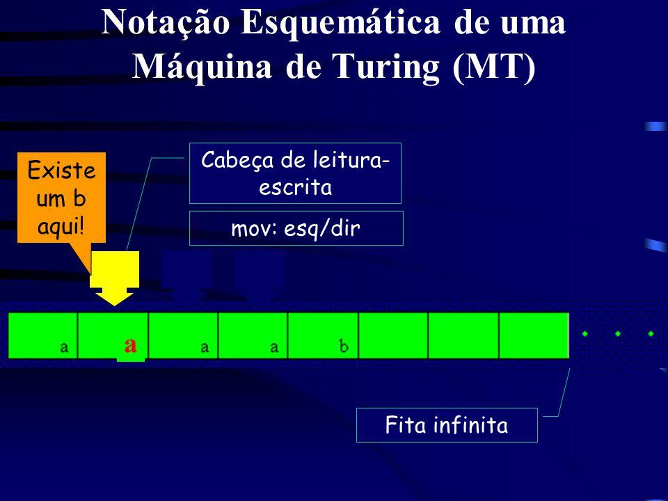 Notação Esquemática de uma Máquina de Turing (MT) Cabeça de leitura- escrita Fita infinita mov: esq/dir Existe um b aqui! a