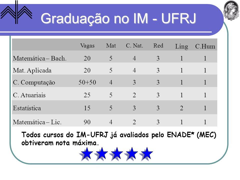 Graduação no IM - UFRJ Todos cursos do IM-UFRJ já avaliados pelo ENADE* (MEC) obtiveram nota máxima. VagasMatC. Nat.Red LingC.Hum Matemática – Bach.20