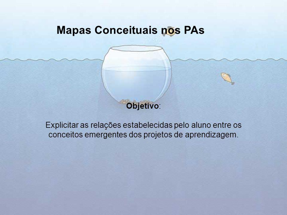 Objetivo: Explicitar as relações estabelecidas pelo aluno entre os conceitos emergentes dos projetos de aprendizagem. Mapas Conceituais nos PAs