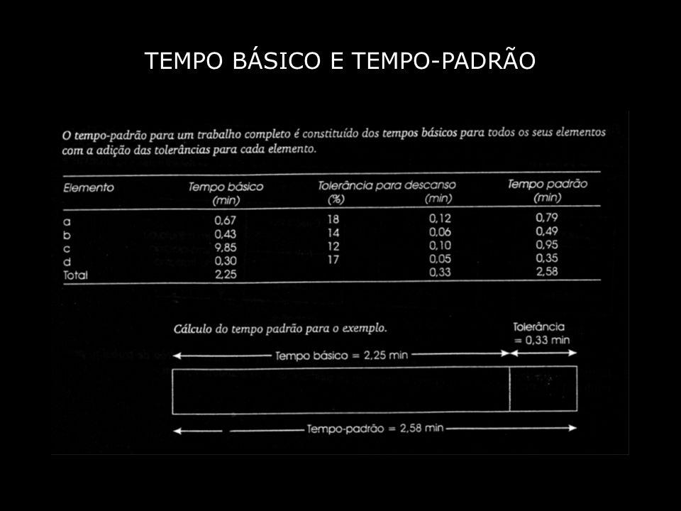 TEMPO-PADRÃO TOLERÂNCIAS A SE CONSIDERAR : 1.TOLERÂNCIAS PARA DESCANSO (PRINCIPAIS) 2.TOLERÂNCIAS PARA CONTINGÊNCIAS 3.TOLERÂNCIAS PARA INTERFACES OU SINCRONIZAÇÃO 4.TOLERÂNCIAS INTRODUTÓRIAS 5.TOLERÂNCIAS PARA CONDIÇÕES INCOMUNS 6.TOLERÂNCIAS PARA TEMPO DESOCUPADO 7.TOLERÂNCIAS PARA NECESSIDADES PESSOAIS