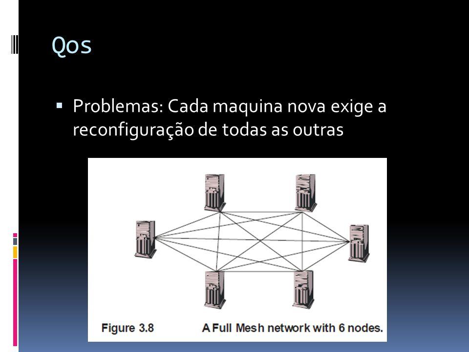 Qos  Problemas: Cada maquina nova exige a reconfiguração de todas as outras