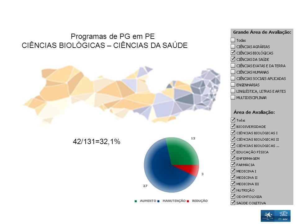 Programas de PG em PE CIÊNCIAS BIOLÓGICAS – CIÊNCIAS DA SAÚDE 42/131=32,1%
