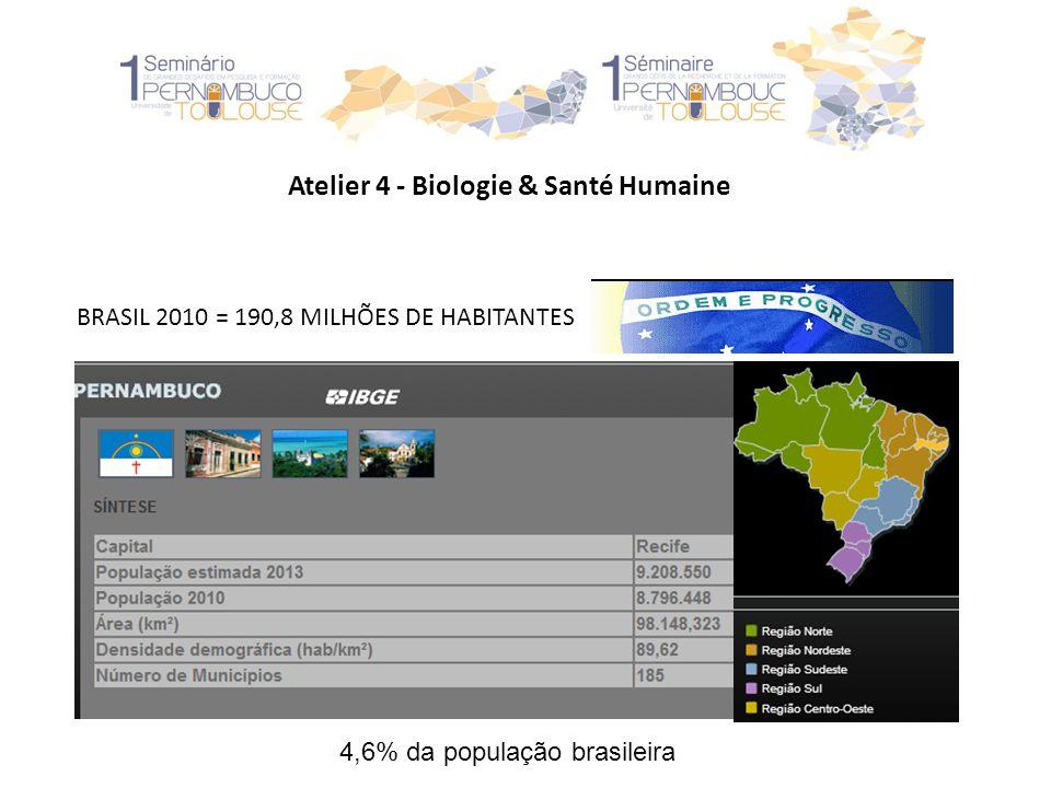Atelier 4 - Biologie & Santé Humaine BRASIL 2010 = 190,8 MILHÕES DE HABITANTES 4,6% da população brasileira