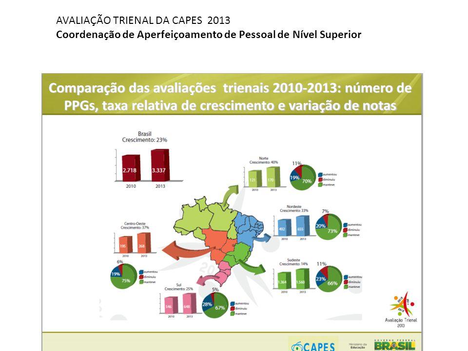 Atelier 4 - Biologie & Santé Humaine AVALIAÇÃO TRIENAL DA CAPES 2013 Coordenação de Aperfeiçoamento de Pessoal de Nível Superior