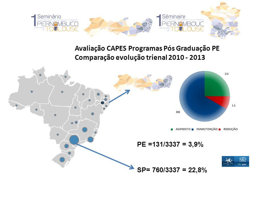 Avaliação CAPES Programas Pós Graduação PE Comparação evolução trienal 2010 - 2013 PE =131/3337 = 3,9% SP= 760/3337 = 22,8%