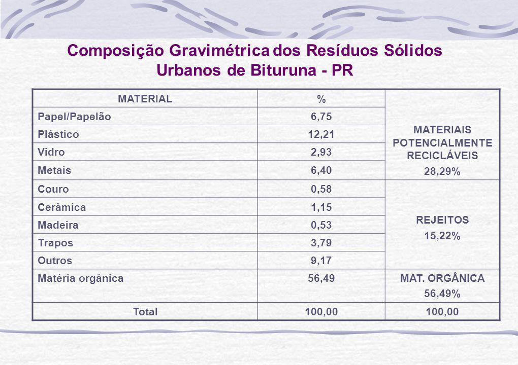 Composição Gravimétrica dos Resíduos Sólidos Urbanos de Bituruna - PR MATERIAL% MATERIAIS POTENCIALMENTE RECICLÁVEIS 28,29% Papel/Papelão6,75 Plástico12,21 Vidro2,93 Metais6,40 Couro0,58 REJEITOS 15,22% Cerâmica1,15 Madeira0,53 Trapos3,79 Outros9,17 Matéria orgânica56,49MAT.