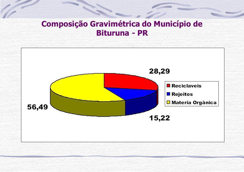 Composição Gravimétrica do Município de Bituruna - PR