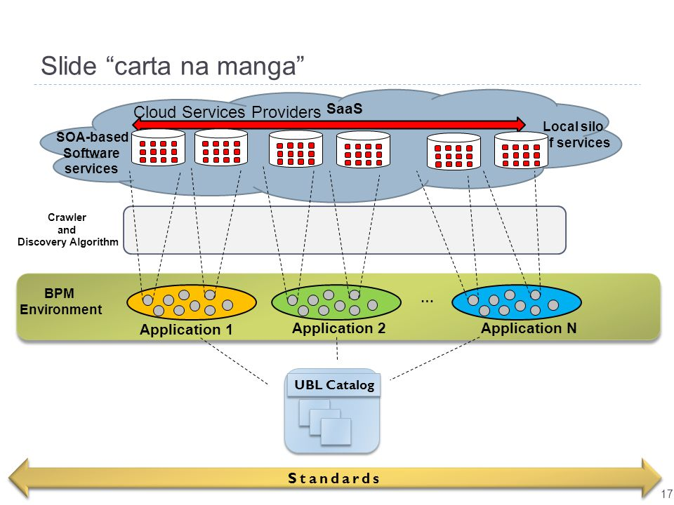 "Slide ""carta na manga"" Application 1 … SOA-based Software services SaaS Local silo of services 17 Application 2 Application N UBL Catalog BPM Environm"