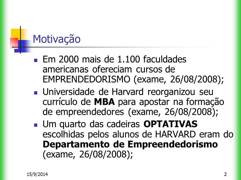 215/9/20142 Motivação Em 2000 mais de 1.100 faculdades americanas ofereciam cursos de EMPRENDEDORISMO (exame, 26/08/2008); Universidade de Harvard reorganizou seu currículo de MBA para apostar na formação de empreendedores (exame, 26/08/2008); Um quarto das cadeiras OPTATIVAS escolhidas pelos alunos de HARVARD eram do Departamento de Empreendedorismo (exame, 26/08/2008);