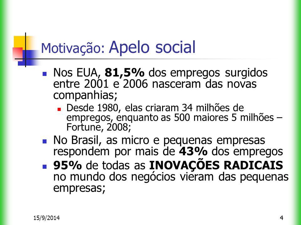 415/9/20144 Motivação: Apelo social Nos EUA, 81,5% dos empregos surgidos entre 2001 e 2006 nasceram das novas companhias; Desde 1980, elas criaram 34 milhões de empregos, enquanto as 500 maiores 5 milhões – Fortune, 2008; No Brasil, as micro e pequenas empresas respondem por mais de 43% dos empregos 95% de todas as INOVAÇÕES RADICAIS no mundo dos negócios vieram das pequenas empresas;