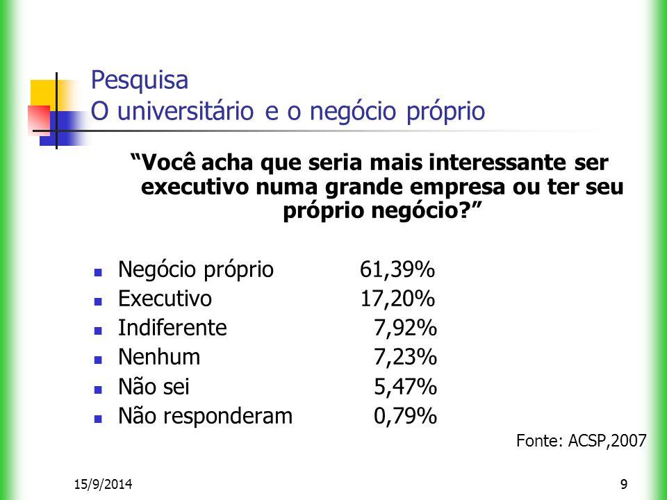 915/9/20149 Pesquisa O universitário e o negócio próprio Você acha que seria mais interessante ser executivo numa grande empresa ou ter seu próprio negócio? Negócio próprio61,39% Executivo17,20% Indiferente 7,92% Nenhum 7,23% Não sei 5,47% Não responderam 0,79% Fonte: ACSP,2007