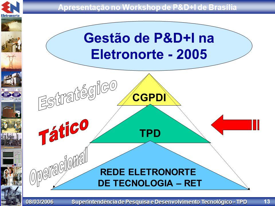 08/03/2006 Superintendência de Pesquisa e Desenvolvimento Tecnológico - TPD Apresentação no Workshop de P&D+I de Brasília 13 Gestão de P&D+I na Eletronorte - 2005 CGPDI TPD REDE ELETRONORTE DE TECNOLOGIA – RET