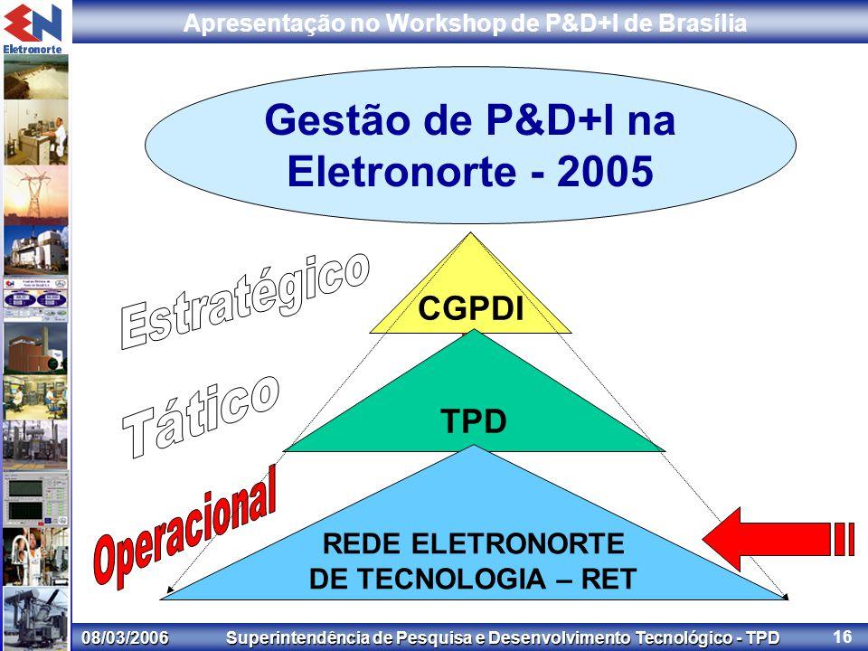 08/03/2006 Superintendência de Pesquisa e Desenvolvimento Tecnológico - TPD Apresentação no Workshop de P&D+I de Brasília 16 Gestão de P&D+I na Eletronorte - 2005 CGPDI TPD REDE ELETRONORTE DE TECNOLOGIA – RET