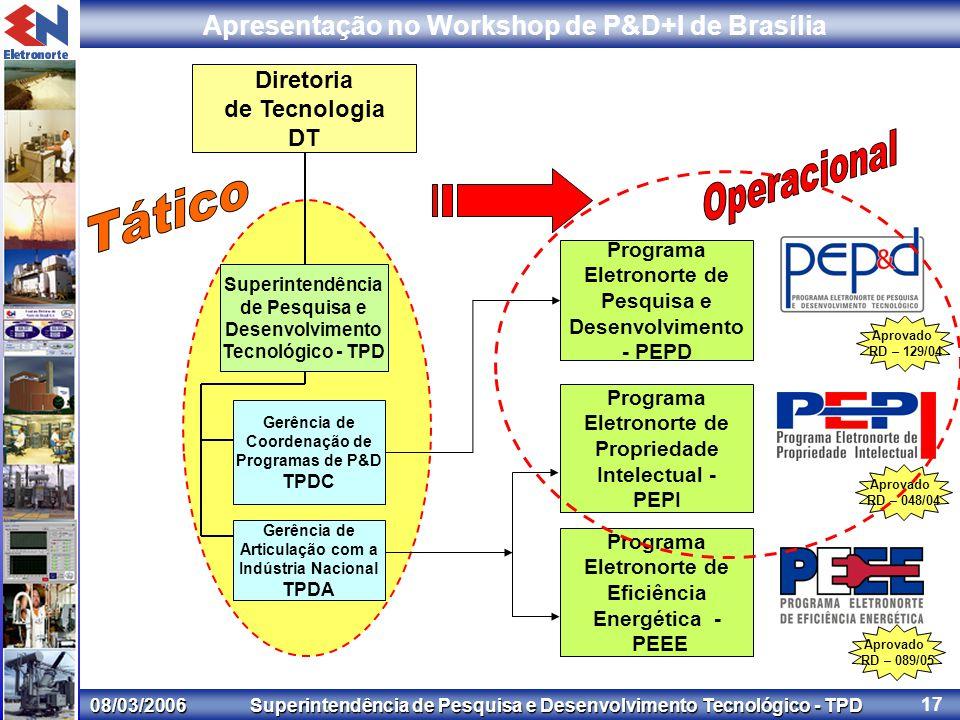 08/03/2006 Superintendência de Pesquisa e Desenvolvimento Tecnológico - TPD Apresentação no Workshop de P&D+I de Brasília 17 Diretoria de Tecnologia DT Superintendência de Pesquisa e Desenvolvimento Tecnológico - TPD Gerência de Coordenação de Programas de P&D TPDC Programa Eletronorte de Propriedade Intelectual - PEPI Programa Eletronorte de Eficiência Energética - PEEE Programa Eletronorte de Pesquisa e Desenvolvimento - PEPD Gerência de Articulação com a Indústria Nacional TPDA Aprovado RD – 129/04 Aprovado RD – 048/04 Aprovado RD – 089/05