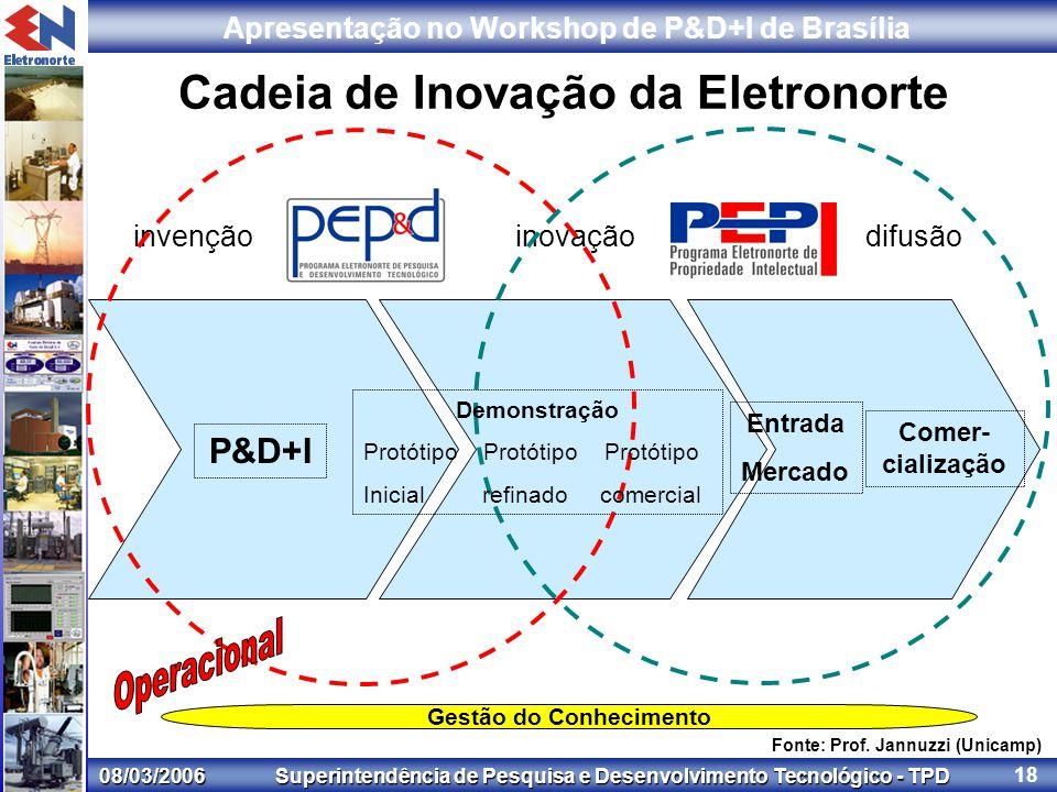 08/03/2006 Superintendência de Pesquisa e Desenvolvimento Tecnológico - TPD Apresentação no Workshop de P&D+I de Brasília 18 invençãoinovaçãodifusão Cadeia de Inovação da Eletronorte Fonte: Prof.