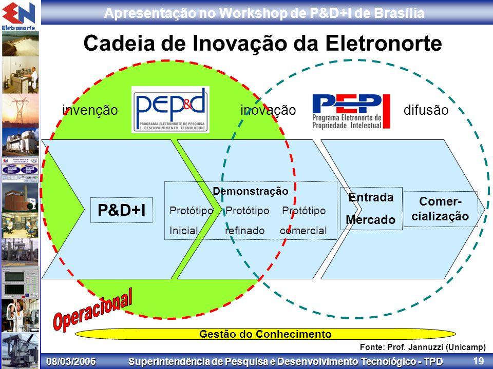 08/03/2006 Superintendência de Pesquisa e Desenvolvimento Tecnológico - TPD Apresentação no Workshop de P&D+I de Brasília 19 invençãoinovaçãodifusão Cadeia de Inovação da Eletronorte Fonte: Prof.