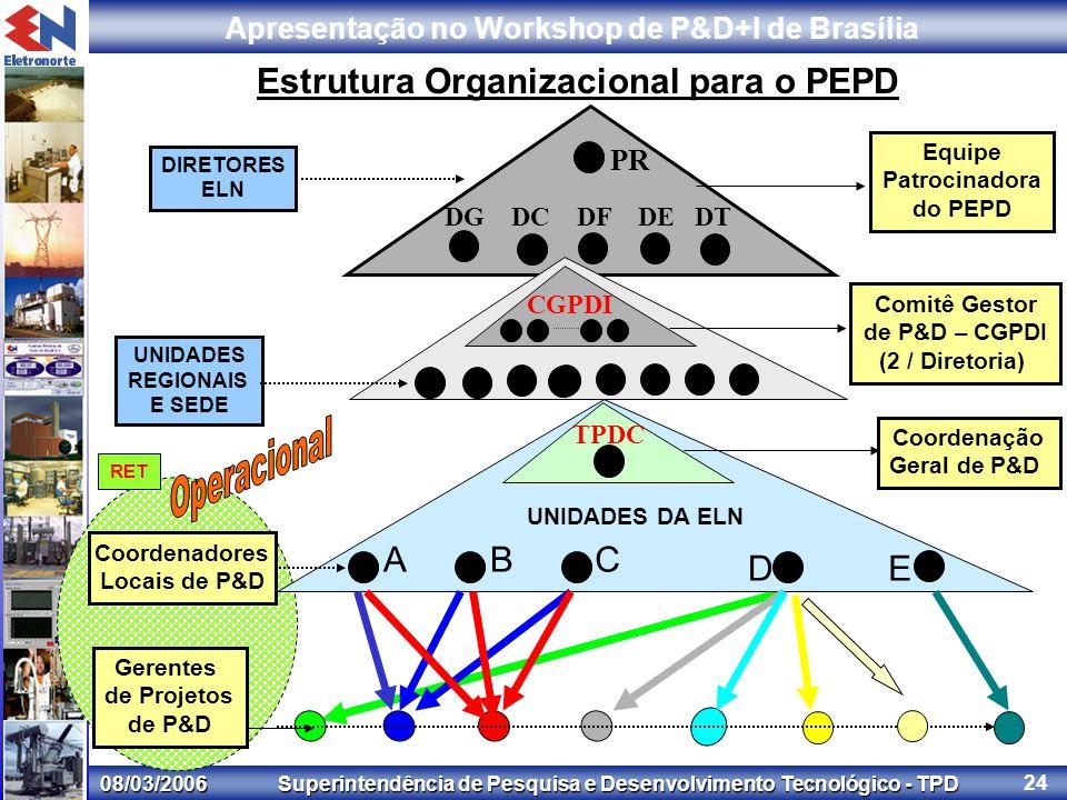08/03/2006 Superintendência de Pesquisa e Desenvolvimento Tecnológico - TPD Apresentação no Workshop de P&D+I de Brasília 24 Estrutura Organizacional para o PEPD Comitê Gestor de P&D – CGPDI (2 / Diretoria) DIRETORES ELN UNIDADES REGIONAIS E SEDE Gerentes de Projetos de P&D UNIDADES DA ELN Equipe Patrocinadora do PEPD ABC DE DG DC DF DE DT Coordenadores Locais de P&D TPDC Coordenação Geral de P&D PR CGPDI TPDC RET