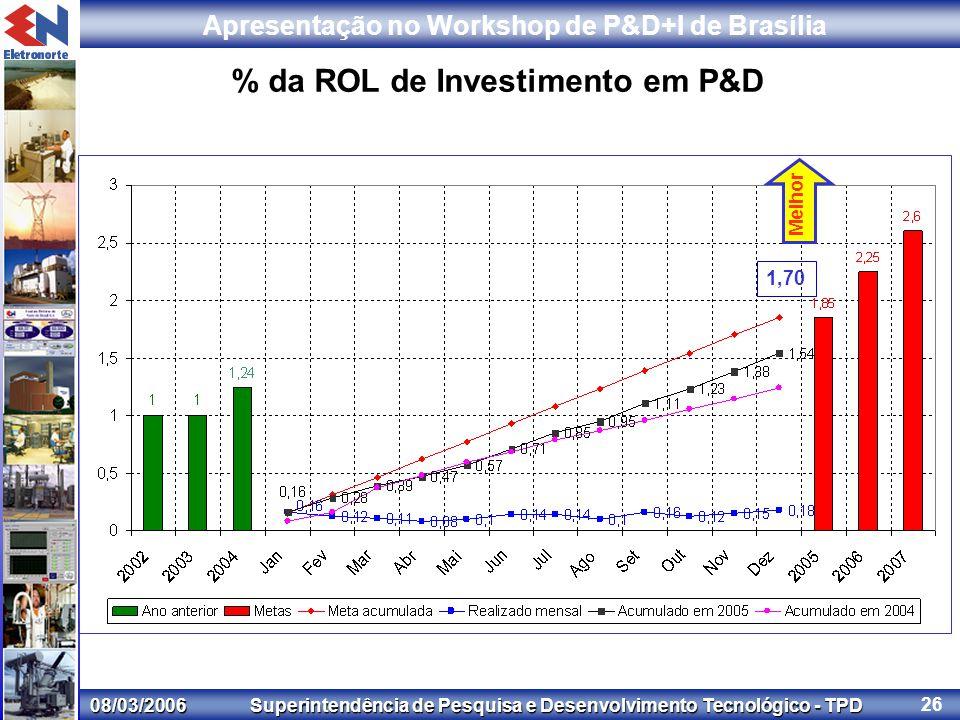 08/03/2006 Superintendência de Pesquisa e Desenvolvimento Tecnológico - TPD Apresentação no Workshop de P&D+I de Brasília 26 % da ROL de Investimento em P&D Melhor 1,70