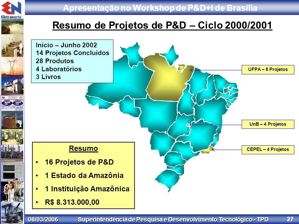 08/03/2006 Superintendência de Pesquisa e Desenvolvimento Tecnológico - TPD Apresentação no Workshop de P&D+I de Brasília 27 Resumo de Projetos de P&D – Ciclo 2000/2001 Resumo 16 Projetos de P&D 1 Estado da Amazônia 1 Instituição Amazônica R$ 8.313.000,00 UFPA – 8 Projetos UnB – 4 Projetos CEPEL – 4 Projetos Início – Junho 2002 14 Projetos Concluídos 28 Produtos 4 Laboratórios 3 Livros