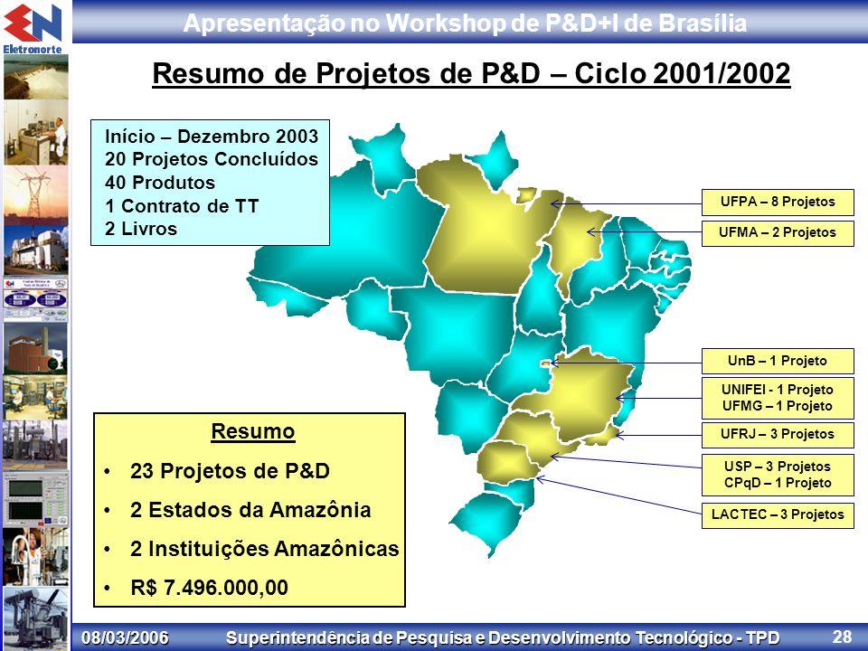 08/03/2006 Superintendência de Pesquisa e Desenvolvimento Tecnológico - TPD Apresentação no Workshop de P&D+I de Brasília 28 Resumo de Projetos de P&D – Ciclo 2001/2002 Resumo 23 Projetos de P&D 2 Estados da Amazônia 2 Instituições Amazônicas R$ 7.496.000,00 UFPA – 8 Projetos UnB – 1 Projeto UFRJ – 3 Projetos UFMA – 2 Projetos UNIFEI - 1 Projeto UFMG – 1 Projeto USP – 3 Projetos CPqD – 1 Projeto LACTEC – 3 Projetos Início – Dezembro 2003 20 Projetos Concluídos 40 Produtos 1 Contrato de TT 2 Livros