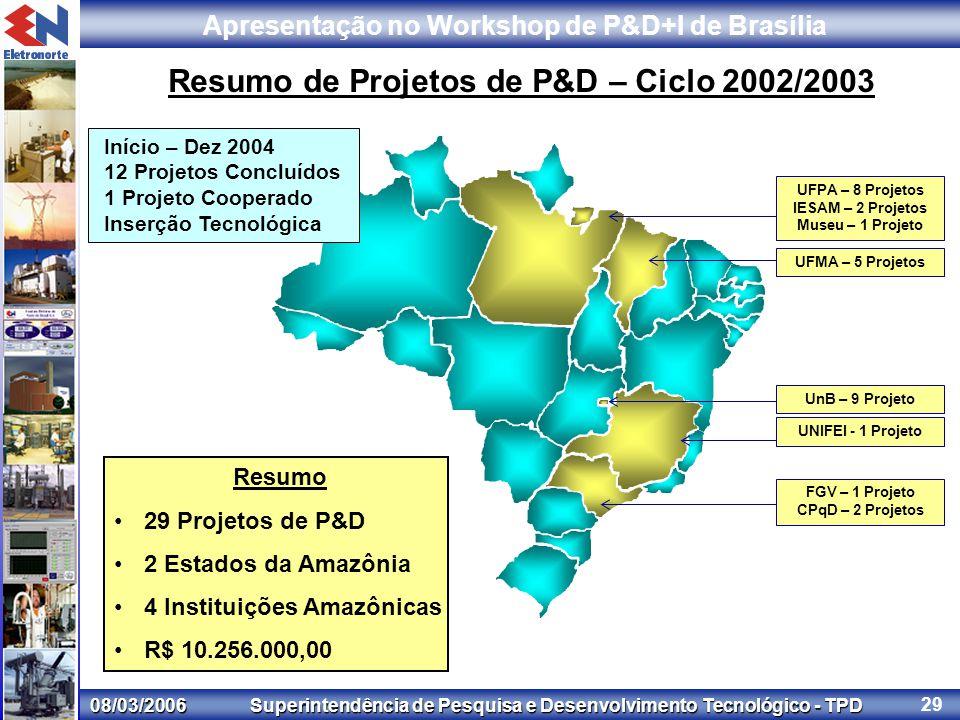 08/03/2006 Superintendência de Pesquisa e Desenvolvimento Tecnológico - TPD Apresentação no Workshop de P&D+I de Brasília 29 Resumo de Projetos de P&D – Ciclo 2002/2003 Resumo 29 Projetos de P&D 2 Estados da Amazônia 4 Instituições Amazônicas R$ 10.256.000,00 UFPA – 8 Projetos IESAM – 2 Projetos Museu – 1 Projeto UnB – 9 Projeto UFMA – 5 Projetos UNIFEI - 1 Projeto FGV – 1 Projeto CPqD – 2 Projetos Início – Dez 2004 12 Projetos Concluídos 1 Projeto Cooperado Inserção Tecnológica