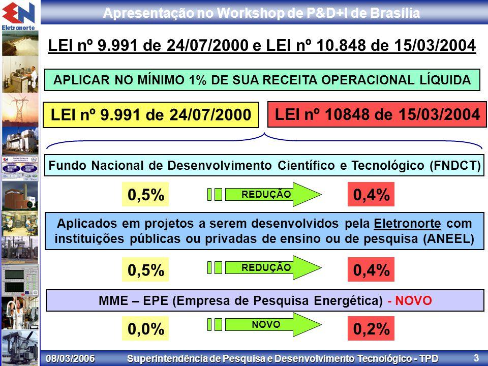 08/03/2006 Superintendência de Pesquisa e Desenvolvimento Tecnológico - TPD Apresentação no Workshop de P&D+I de Brasília 3 LEI nº 9.991 de 24/07/2000 e LEI nº 10.848 de 15/03/2004 LEI nº 9.991 de 24/07/2000 APLICAR NO MÍNIMO 1% DE SUA RECEITA OPERACIONAL LÍQUIDA Fundo Nacional de Desenvolvimento Científico e Tecnológico (FNDCT) Aplicados em projetos a serem desenvolvidos pela Eletronorte com instituições públicas ou privadas de ensino ou de pesquisa (ANEEL) MME – EPE (Empresa de Pesquisa Energética) - NOVO LEI nº 10848 de 15/03/2004 0,4%0,5% 0,4%0,5% 0,2%0,0% REDUÇÃO NOVO