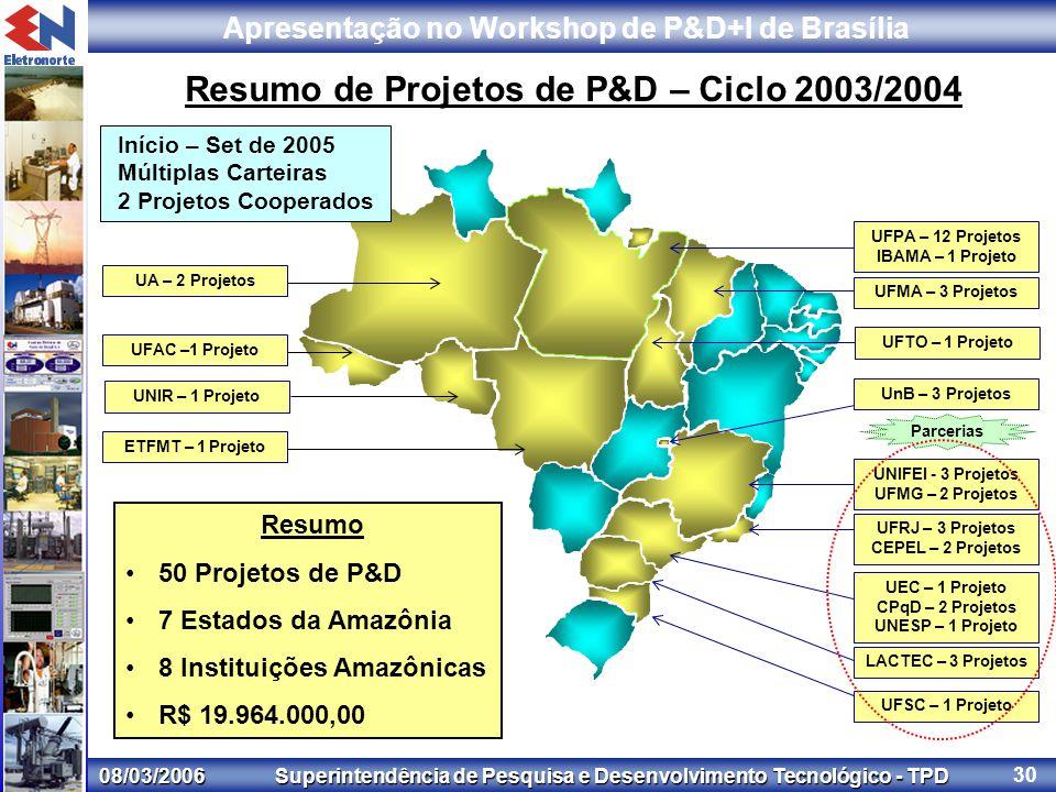 08/03/2006 Superintendência de Pesquisa e Desenvolvimento Tecnológico - TPD Apresentação no Workshop de P&D+I de Brasília 30 Resumo de Projetos de P&D – Ciclo 2003/2004 Resumo 50 Projetos de P&D 7 Estados da Amazônia 8 Instituições Amazônicas R$ 19.964.000,00 UFPA – 12 Projetos IBAMA – 1 Projeto UnB – 3 Projetos UFRJ – 3 Projetos CEPEL – 2 Projetos UFMA – 3 Projetos UNIFEI - 3 Projetos UFMG – 2 Projetos UEC – 1 Projeto CPqD – 2 Projetos UNESP – 1 Projeto LACTEC – 3 Projetos UFTO – 1 Projeto UFAC –1 Projeto UA – 2 Projetos UNIR – 1 Projeto ETFMT – 1 Projeto UFSC – 1 Projeto Parcerias Início – Set de 2005 Múltiplas Carteiras 2 Projetos Cooperados