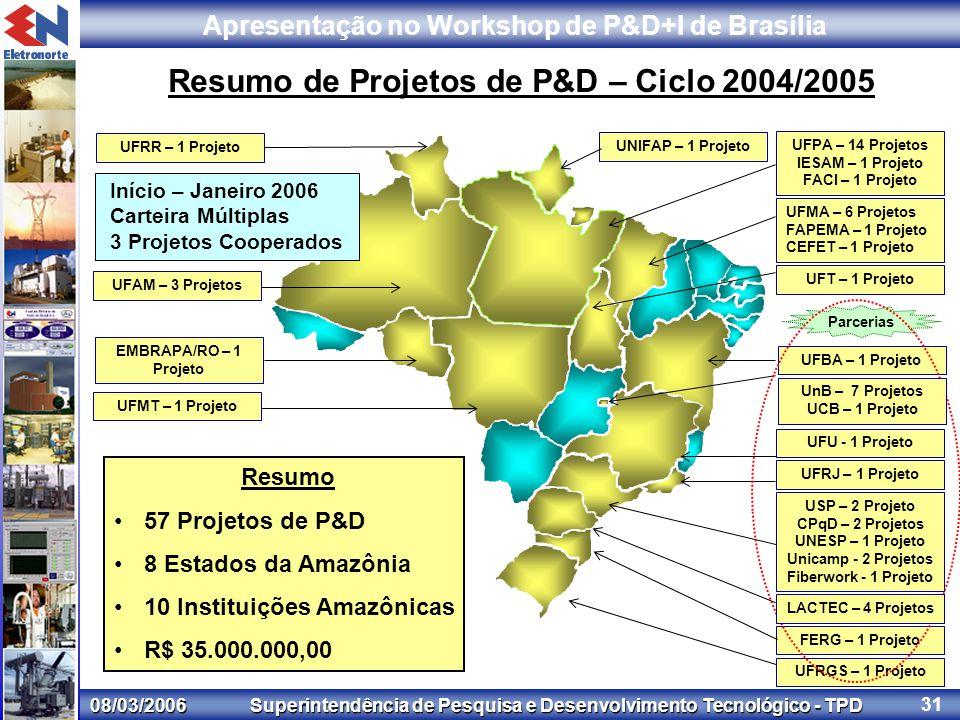 08/03/2006 Superintendência de Pesquisa e Desenvolvimento Tecnológico - TPD Apresentação no Workshop de P&D+I de Brasília 31 Resumo de Projetos de P&D – Ciclo 2004/2005 Resumo 57 Projetos de P&D 8 Estados da Amazônia 10 Instituições Amazônicas R$ 35.000.000,00 UFPA – 14 Projetos IESAM – 1 Projeto FACI – 1 Projeto UFBA – 1 Projeto UFRJ – 1 Projeto UFMA – 6 Projetos FAPEMA – 1 Projeto CEFET – 1 Projeto UFU - 1 Projeto USP – 2 Projeto CPqD – 2 Projetos UNESP – 1 Projeto Unicamp - 2 Projetos Fiberwork - 1 Projeto FERG – 1 Projeto UFT – 1 Projeto UNIFAP – 1 Projeto UFAM – 3 Projetos EMBRAPA/RO – 1 Projeto UFMT – 1 Projeto Parcerias UFRGS – 1 Projeto UFRR – 1 Projeto Início – Janeiro 2006 Carteira Múltiplas 3 Projetos Cooperados LACTEC – 4 Projetos UnB – 7 Projetos UCB – 1 Projeto