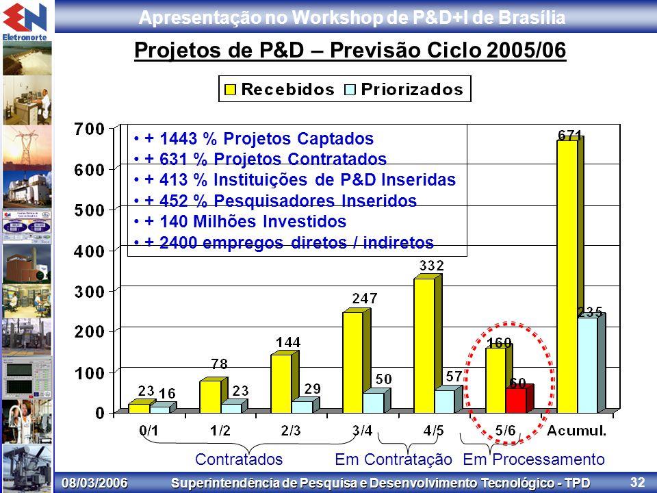 08/03/2006 Superintendência de Pesquisa e Desenvolvimento Tecnológico - TPD Apresentação no Workshop de P&D+I de Brasília 32 Projetos de P&D – Previsão Ciclo 2005/06 Contratados Em Contratação Em Processamento + 1443 % Projetos Captados + 631 % Projetos Contratados + 413 % Instituições de P&D Inseridas + 452 % Pesquisadores Inseridos + 140 Milhões Investidos + 2400 empregos diretos / indiretos